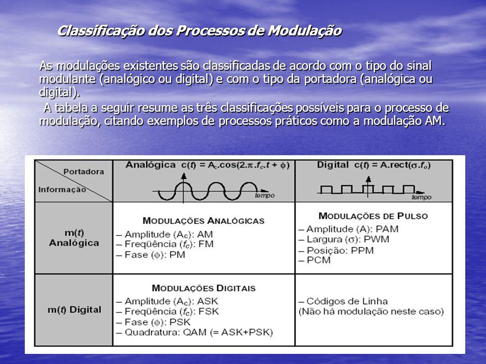 Classificação dos Processos de Modulação