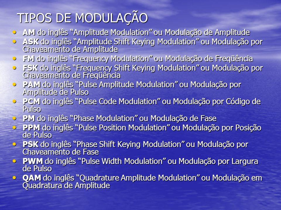 TIPOS DE MODULAÇÃO AM do inglês Amplitude Modulation ou Modulação de Amplitude.