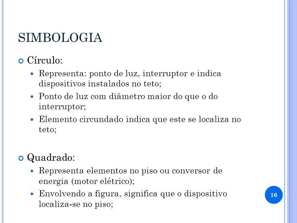 SIMBOLOGIA Círculo: Quadrado: