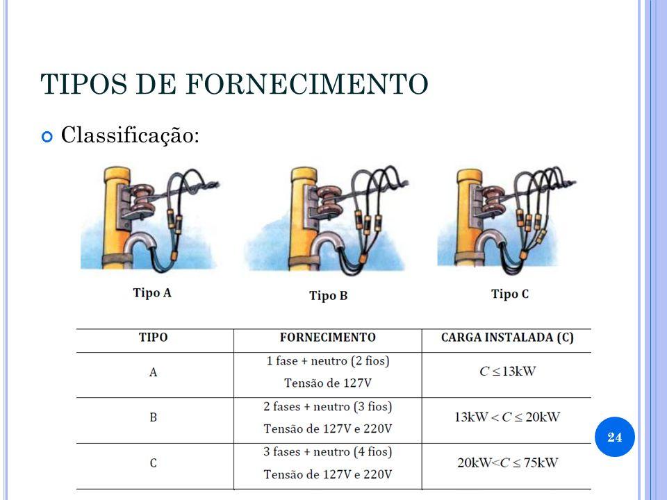 TIPOS DE FORNECIMENTO Classificação: