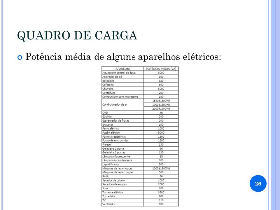 QUADRO DE CARGA Potência média de alguns aparelhos elétricos: