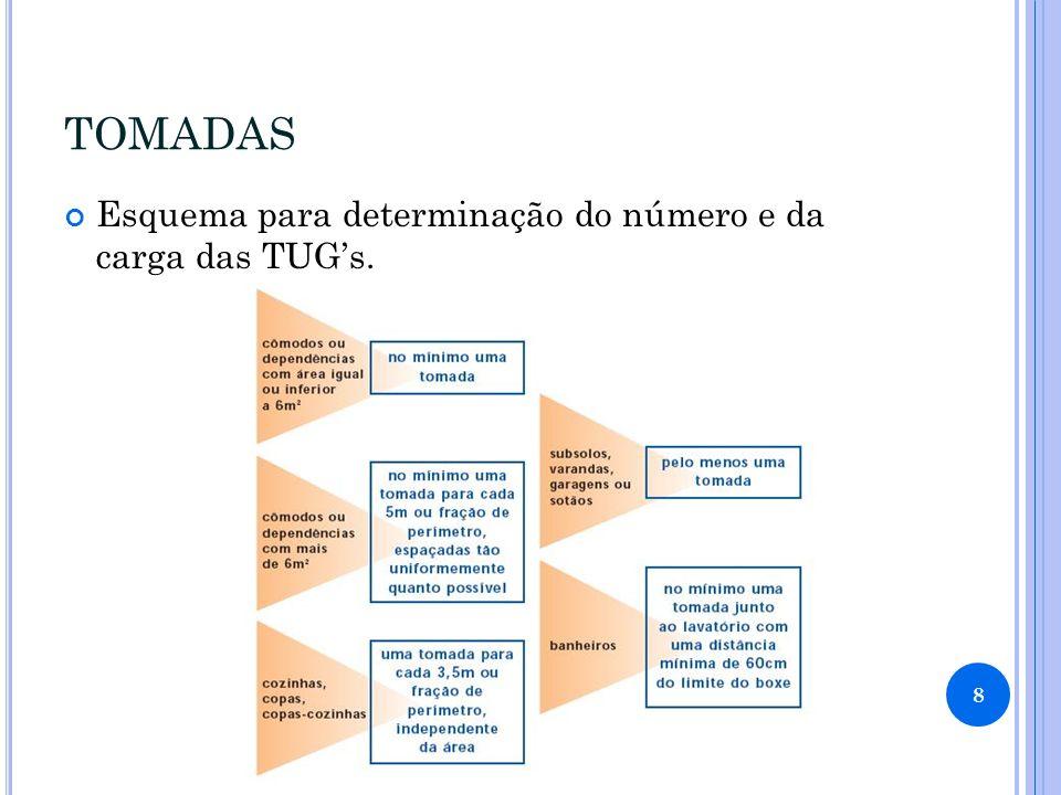 TOMADAS Esquema para determinação do número e da carga das TUG's.