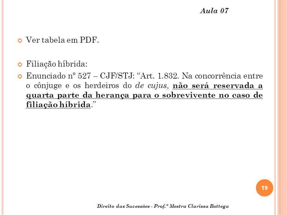 Ver tabela em PDF. Filiação híbrida: