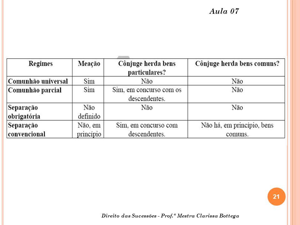 Aula 07 Direito das Sucessões - Prof.ª Mestra Clarissa Bottega