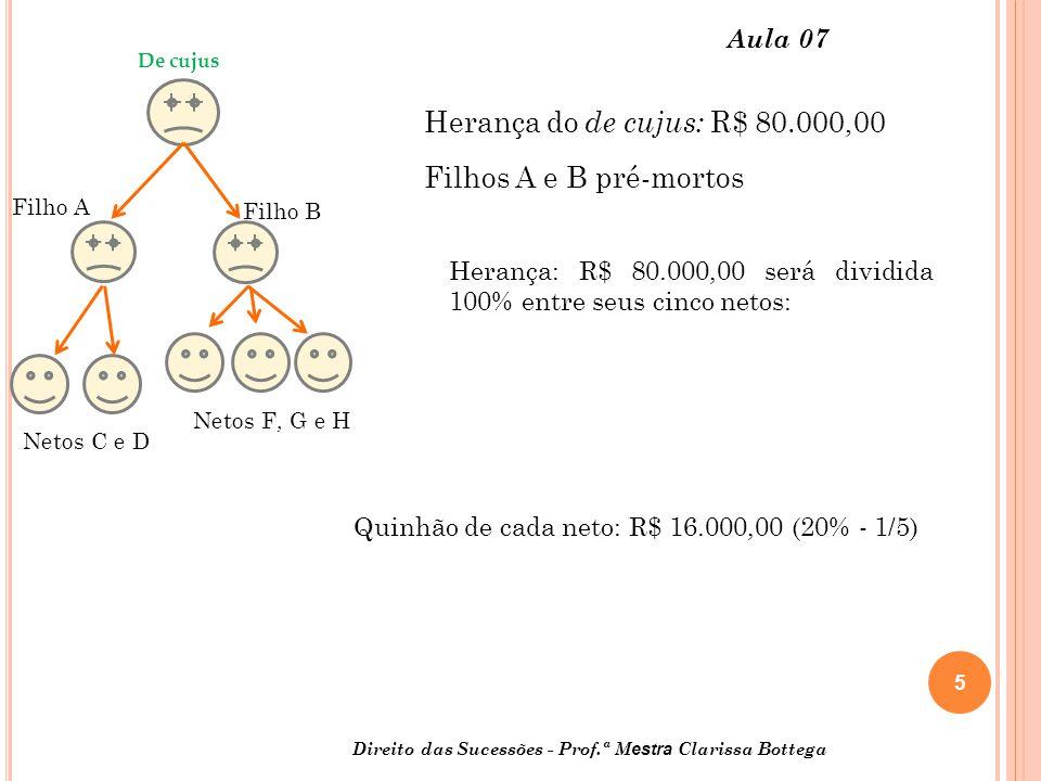 Herança do de cujus: R$ 80.000,00 Filhos A e B pré-mortos Aula 07