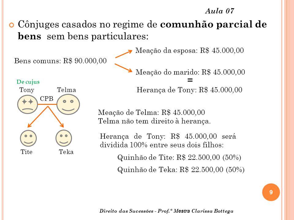 Aula 07 Cônjuges casados no regime de comunhão parcial de bens sem bens particulares: Meação da esposa: R$ 45.000,00.