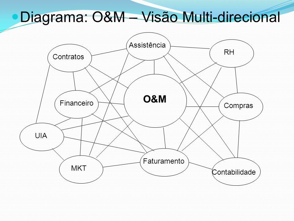 Diagrama: O&M – Visão Multi-direcional