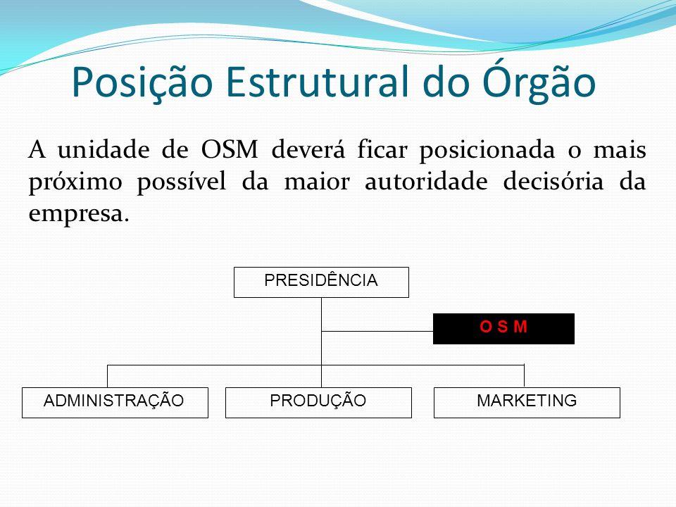 Posição Estrutural do Órgão