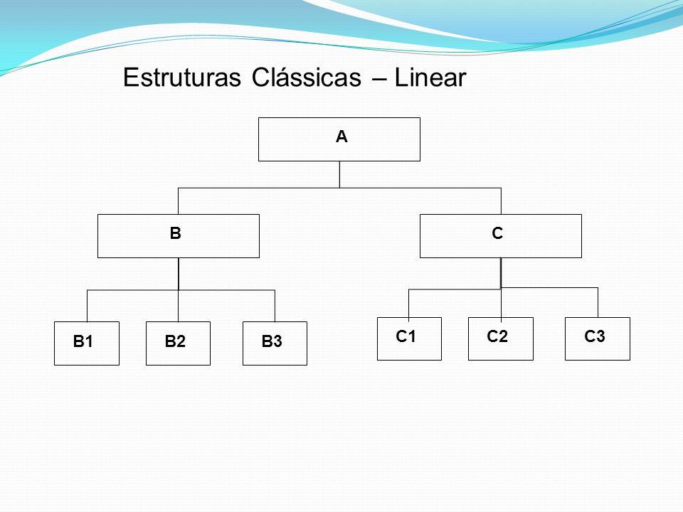 Estruturas Clássicas – Linear