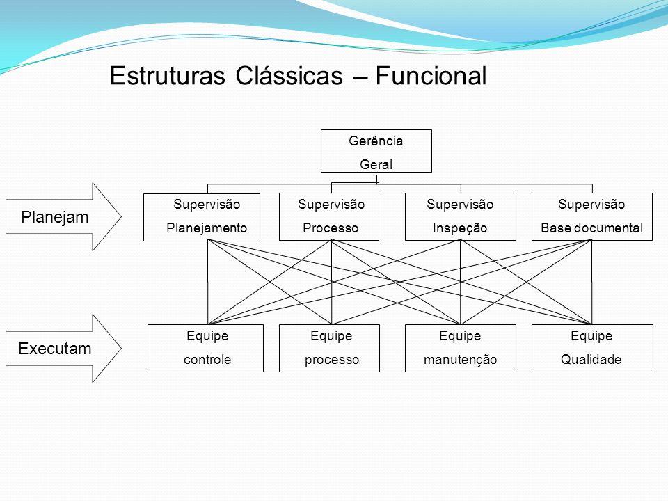 Estruturas Clássicas – Funcional