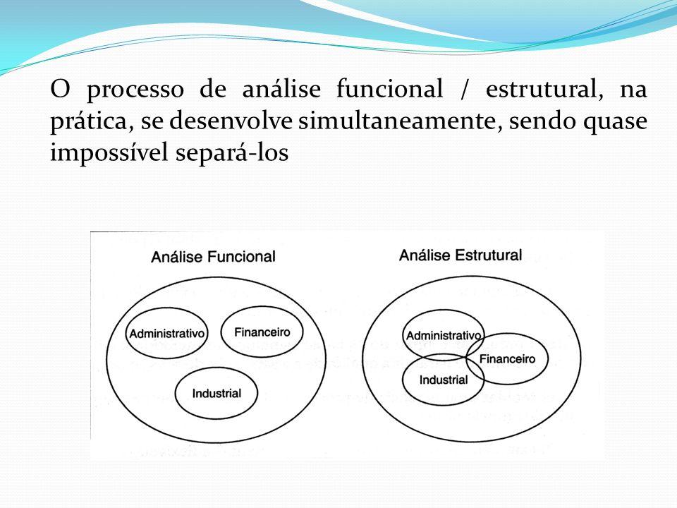 O processo de análise funcional / estrutural, na prática, se desenvolve simultaneamente, sendo quase impossível separá-los