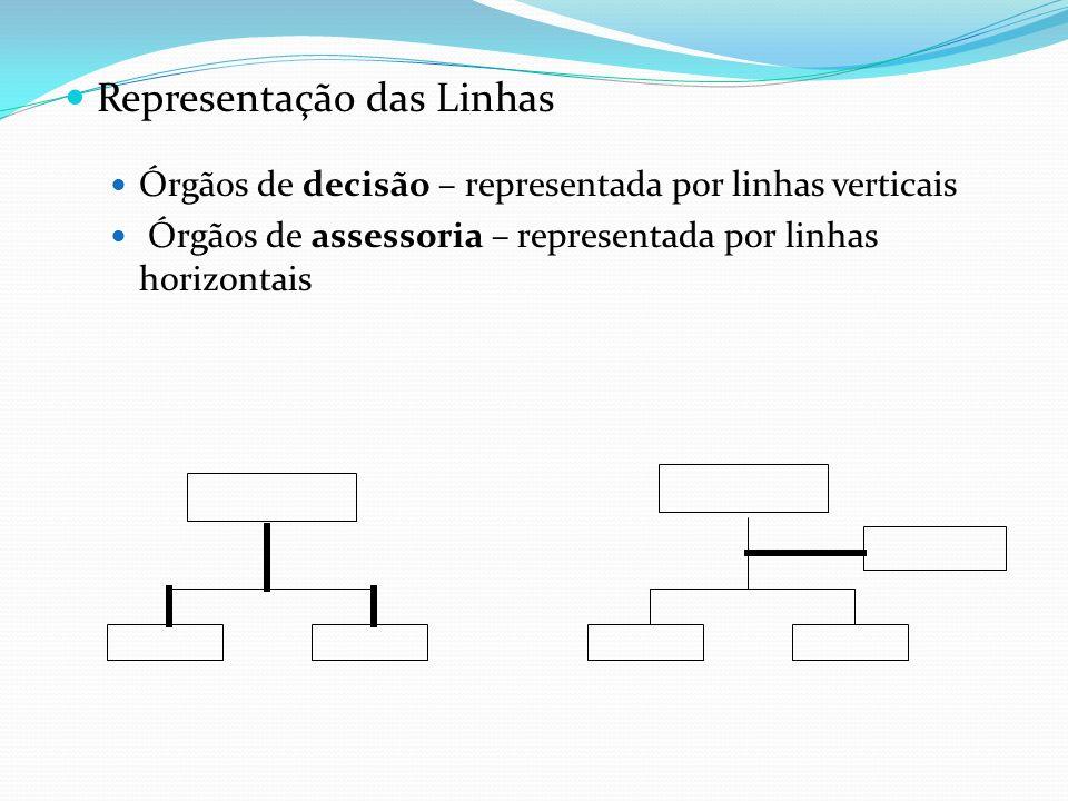 Representação das Linhas