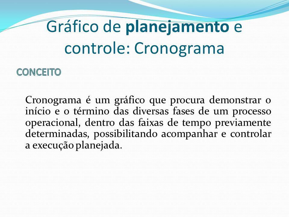 Gráfico de planejamento e controle: Cronograma