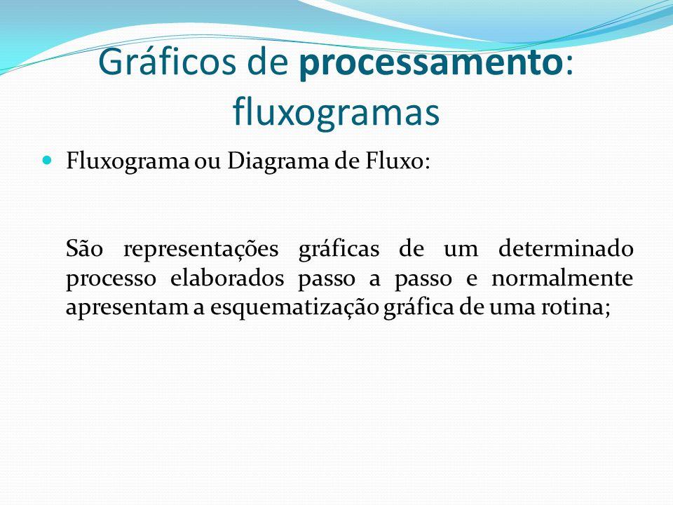 Gráficos de processamento: fluxogramas