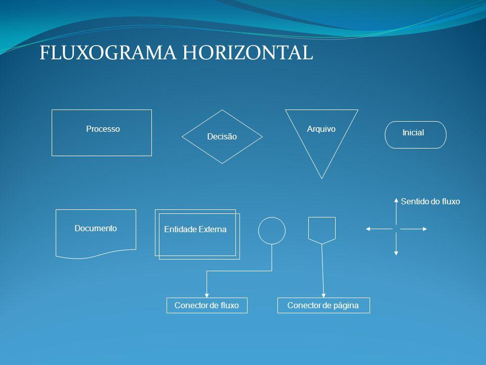 FLUXOGRAMA HORIZONTAL