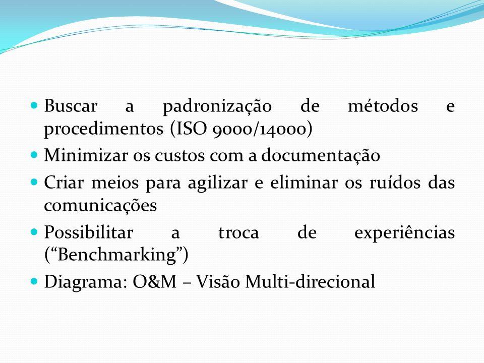 Buscar a padronização de métodos e procedimentos (ISO 9000/14000)