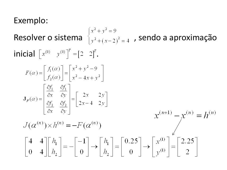 Exemplo: Resolver o sistema , sendo a aproximação inicial .