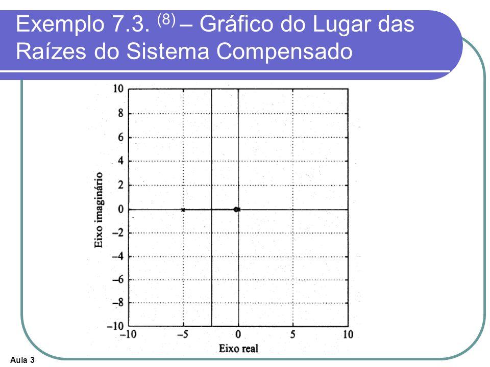 Exemplo 7.3. (8) – Gráfico do Lugar das Raízes do Sistema Compensado