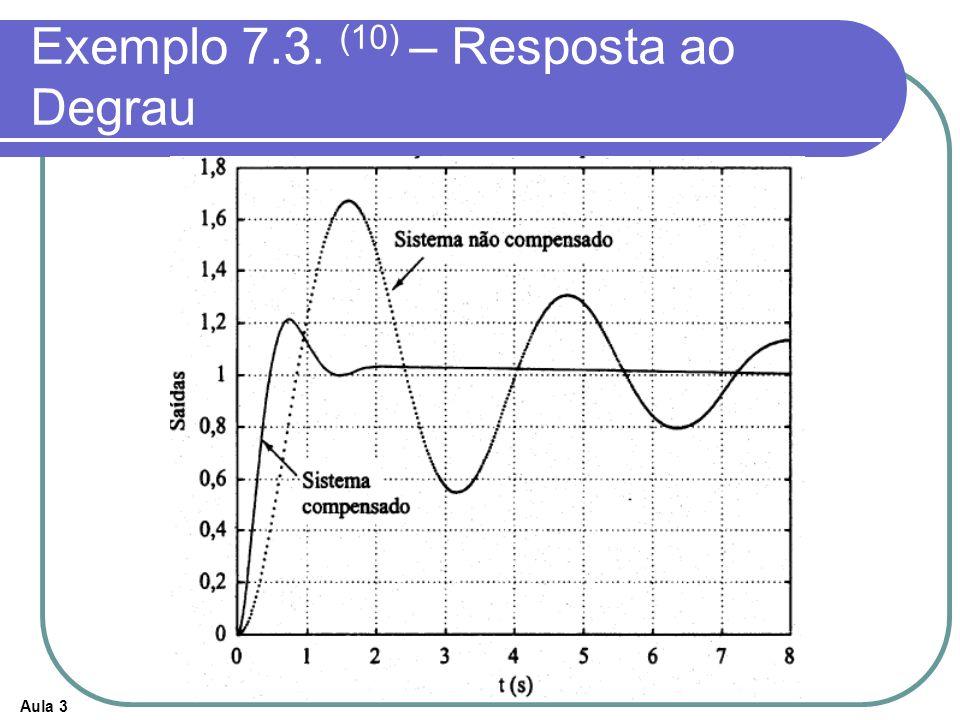 Exemplo 7.3. (10) – Resposta ao Degrau