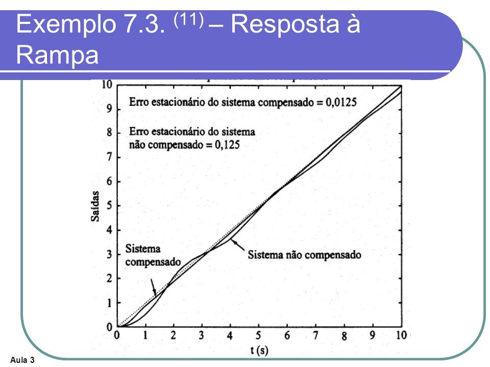 Exemplo 7.3. (11) – Resposta à Rampa