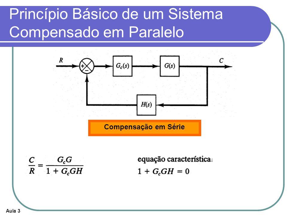 Princípio Básico de um Sistema Compensado em Paralelo