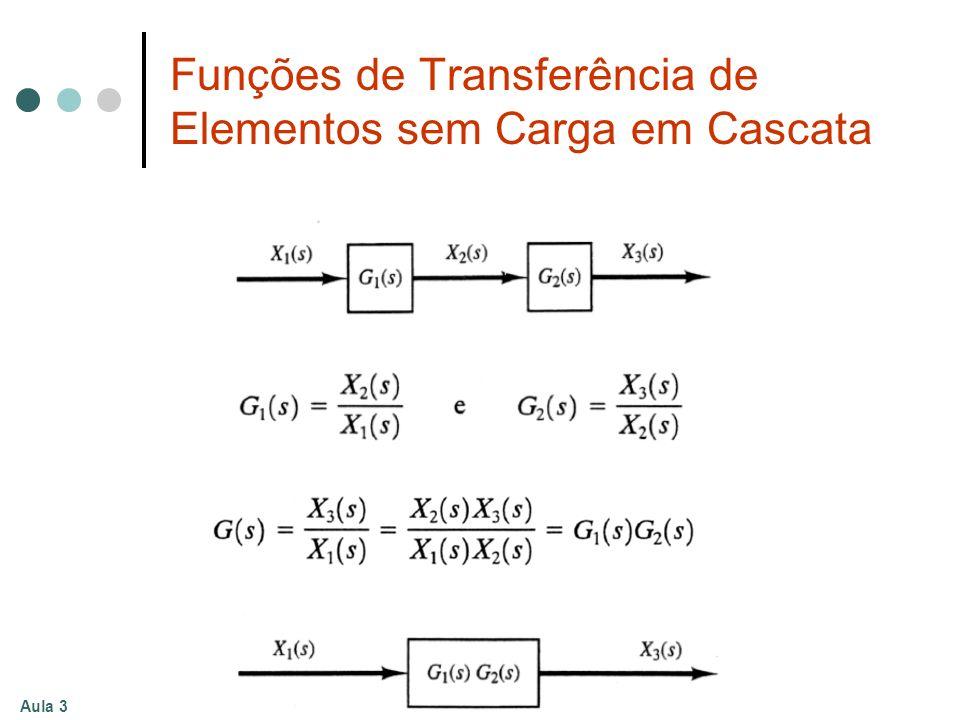 Funções de Transferência de Elementos sem Carga em Cascata