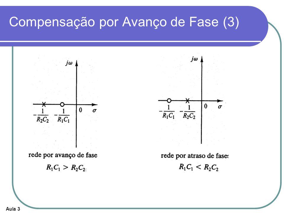 Compensação por Avanço de Fase (3)