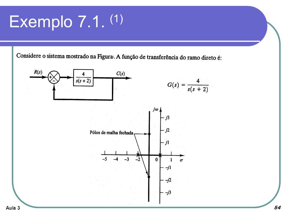 Exemplo 7.1. (1)