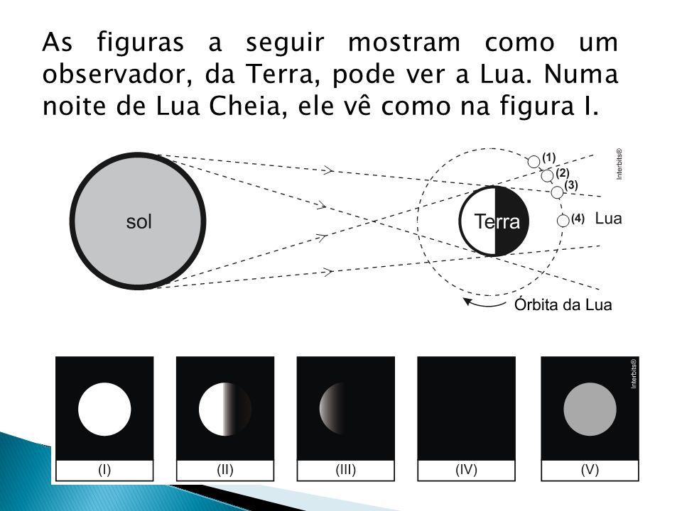 As figuras a seguir mostram como um observador, da Terra, pode ver a Lua.