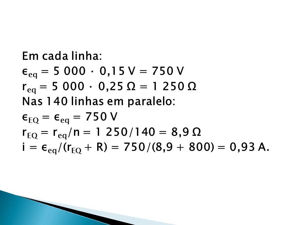Em cada linha: εeq = 5 000 · 0,15 V = 750 V req = 5 000 · 0,25 Ω = 1 250 Ω Nas 140 linhas em paralelo: εEQ = εeq = 750 V rEQ = req/n = 1 250/140 = 8,9 Ω i = εeq/(rEQ + R) = 750/(8,9 + 800) = 0,93 A.