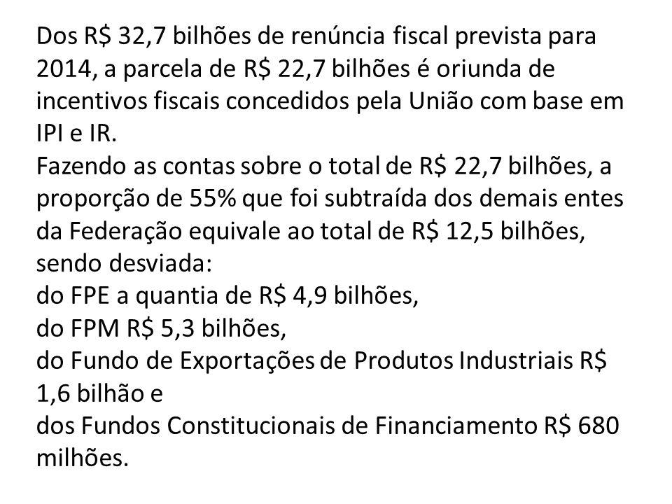 Dos R$ 32,7 bilhões de renúncia fiscal prevista para 2014, a parcela de R$ 22,7 bilhões é oriunda de incentivos fiscais concedidos pela União com base em IPI e IR.