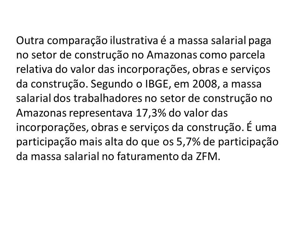 Outra comparação ilustrativa é a massa salarial paga no setor de construção no Amazonas como parcela relativa do valor das incorporações, obras e serviços da construção. Segundo o IBGE, em 2008, a massa salarial dos trabalhadores no setor de construção no Amazonas representava 17,3% do valor das incorporações, obras e serviços da construção. É uma participação mais alta do que os 5,7% de participação da massa salarial no faturamento da ZFM.
