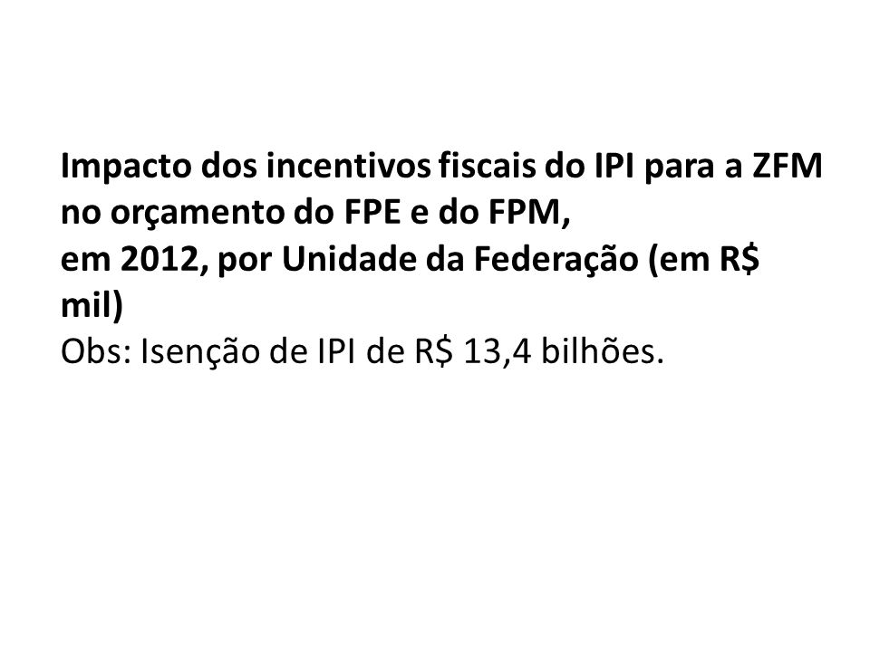Impacto dos incentivos fiscais do IPI para a ZFM