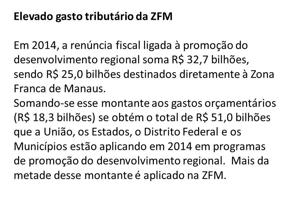 Elevado gasto tributário da ZFM