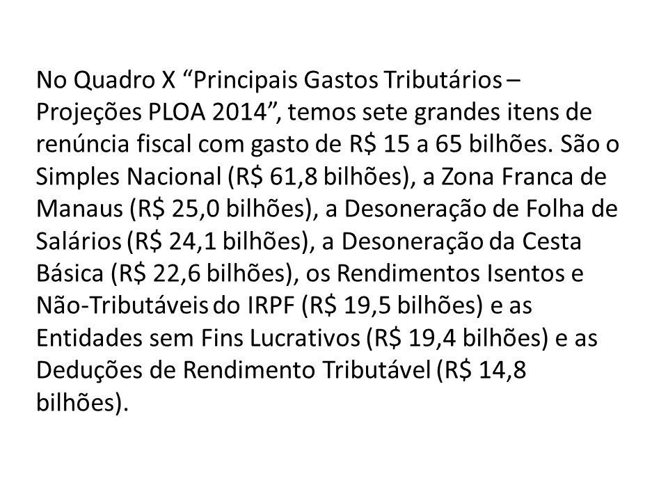 No Quadro X Principais Gastos Tributários – Projeções PLOA 2014 , temos sete grandes itens de renúncia fiscal com gasto de R$ 15 a 65 bilhões.