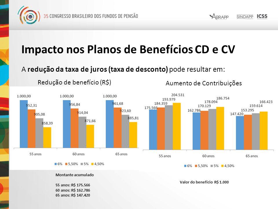 Impacto nos Planos de Benefícios CD e CV