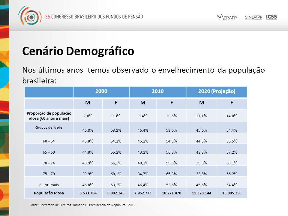 Proporção de população idosa (60 anos e mais)