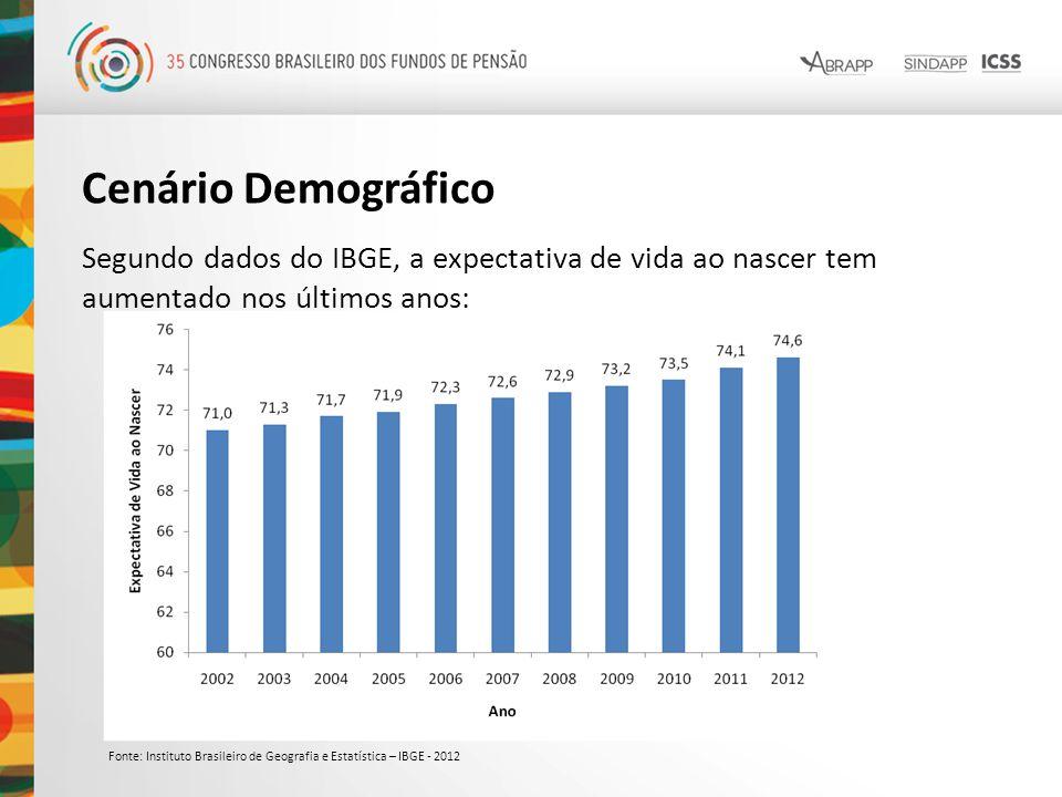 Cenário Demográfico Segundo dados do IBGE, a expectativa de vida ao nascer tem aumentado nos últimos anos: