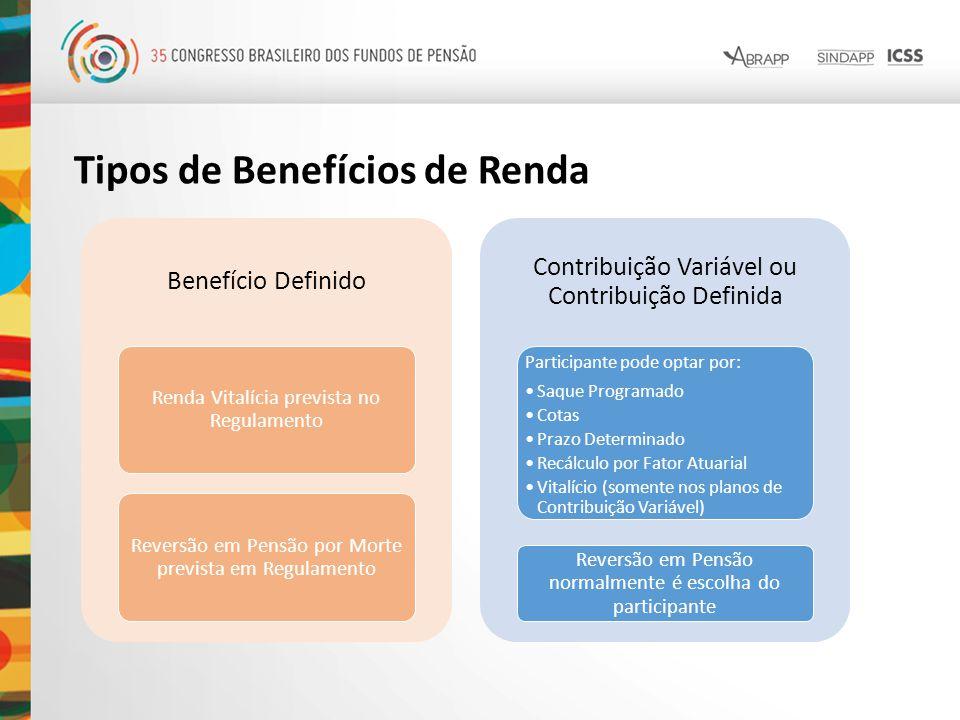 Tipos de Benefícios de Renda