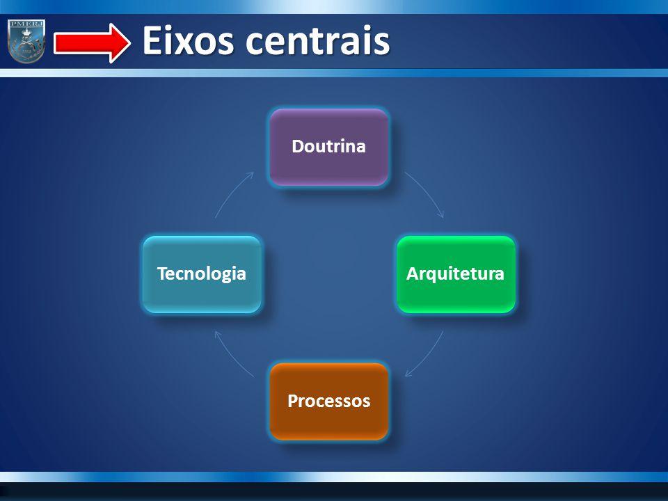 Eixos centrais Doutrina Arquitetura Processos Tecnologia
