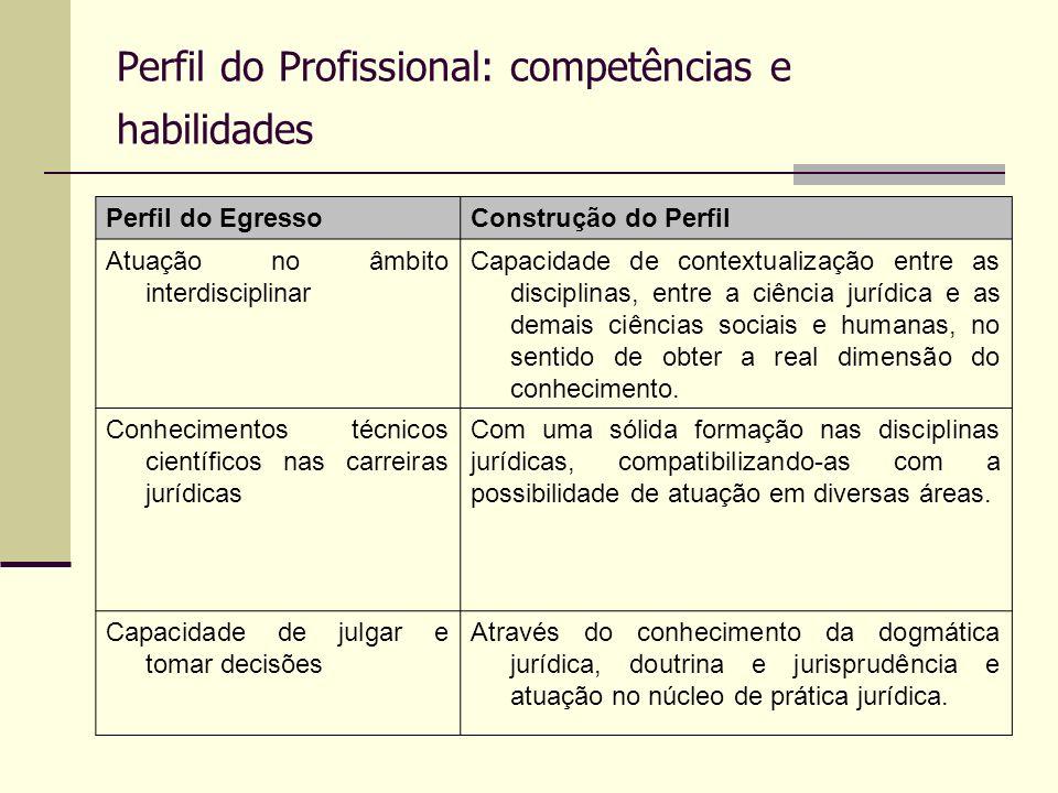Perfil do Profissional: competências e habilidades