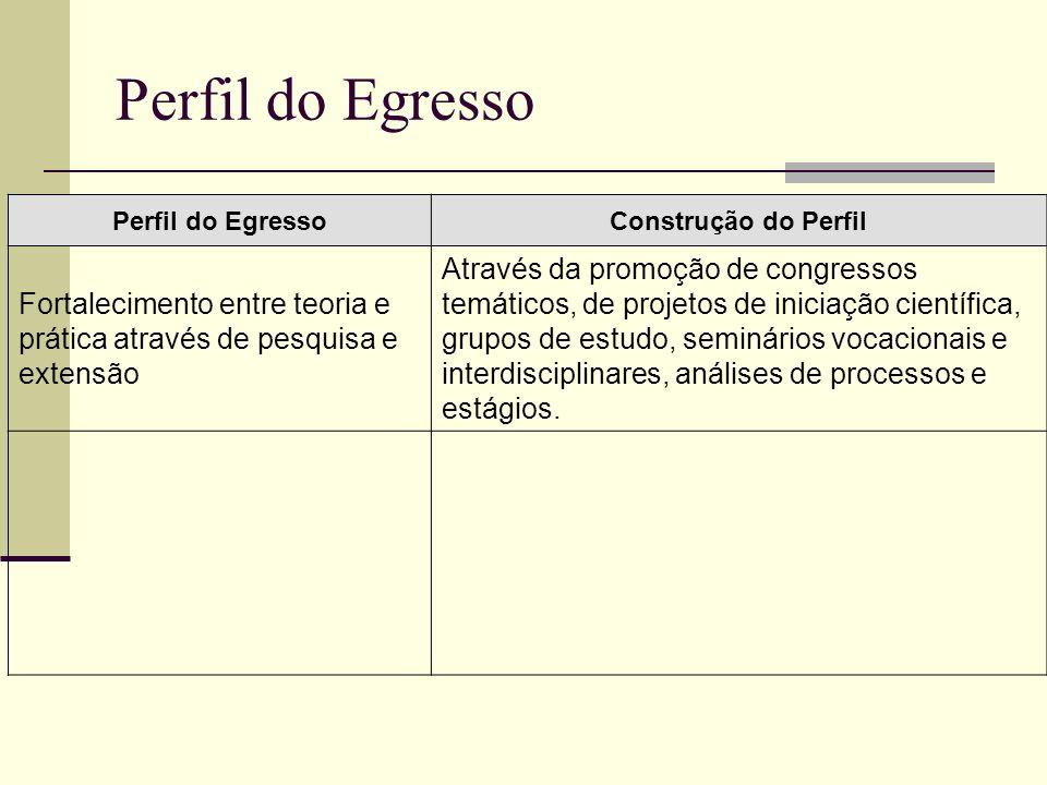 Perfil do EgressoPerfil do Egresso. Construção do Perfil. Fortalecimento entre teoria e prática através de pesquisa e extensão.