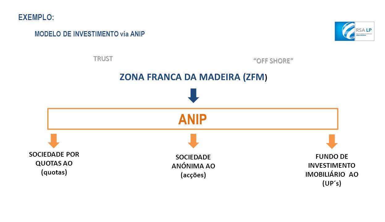 ANIP ZONA FRANCA DA MADEIRA (ZFM) EXEMPLO:
