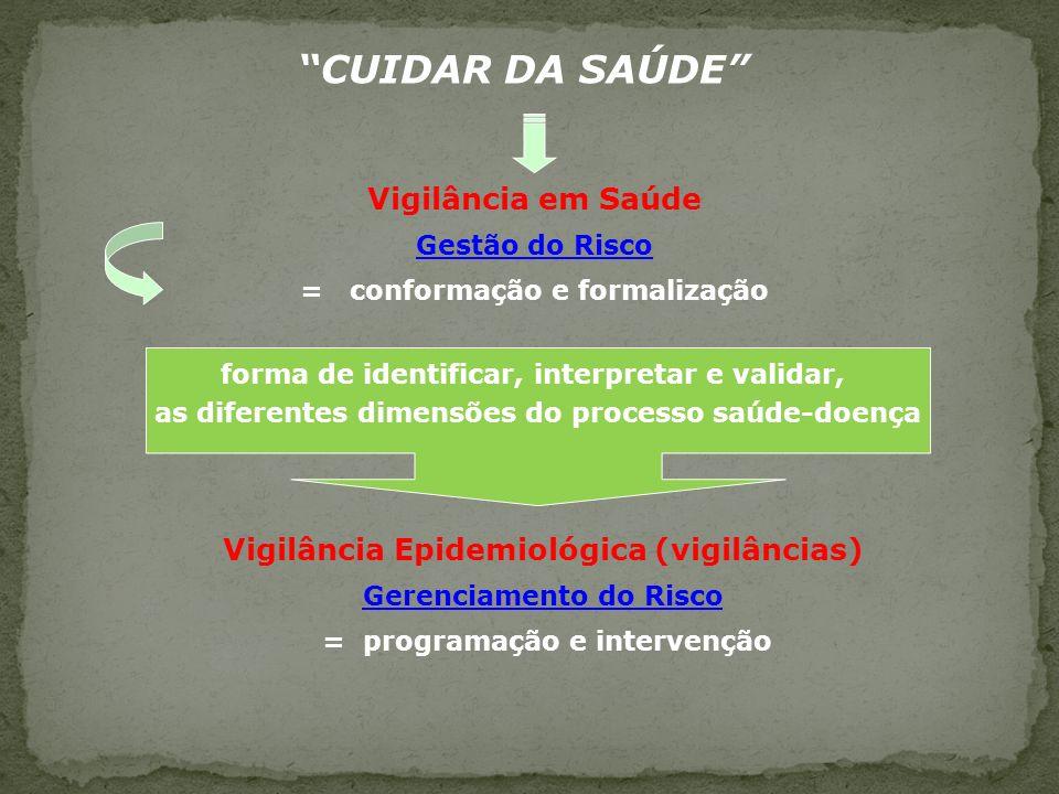 CUIDAR DA SAÚDE Vigilância em Saúde