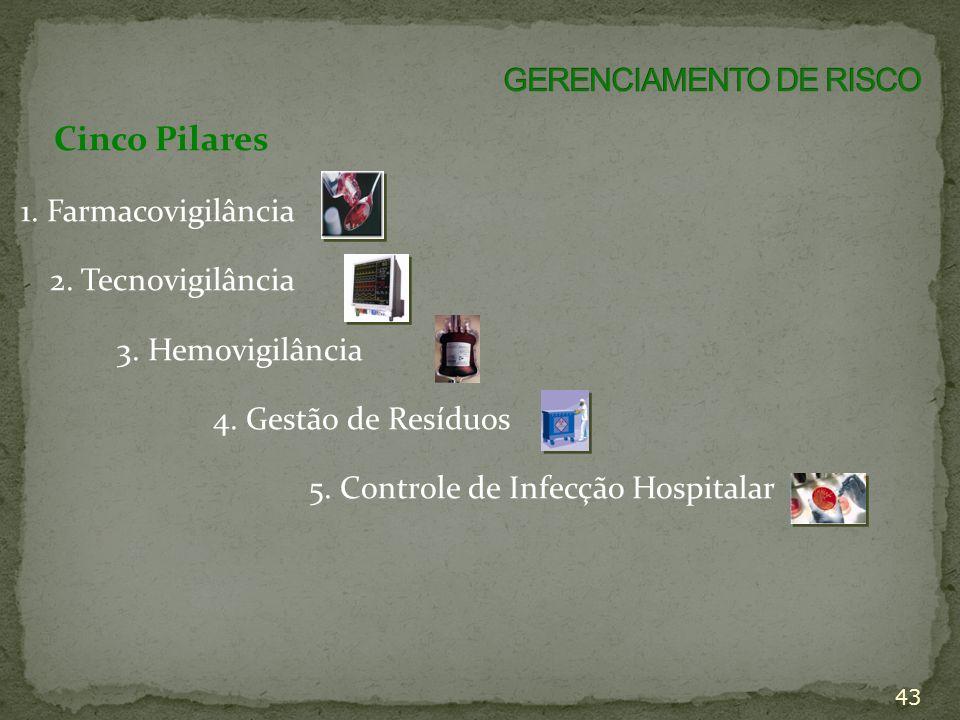 GERENCIAMENTO DE RISCO