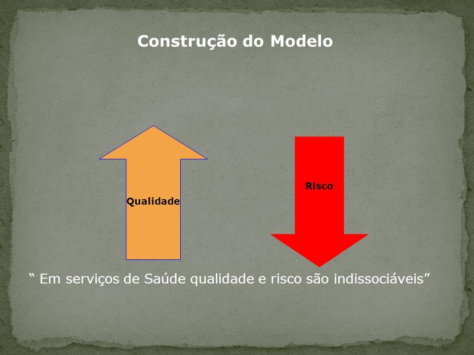 Construção do Modelo Em serviços de Saúde qualidade e risco são indissociáveis Qualidade. Risco.