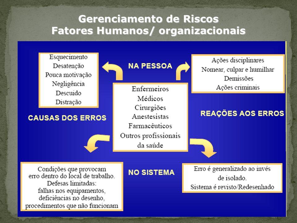 Gerenciamento de Riscos Fatores Humanos/ organizacionais