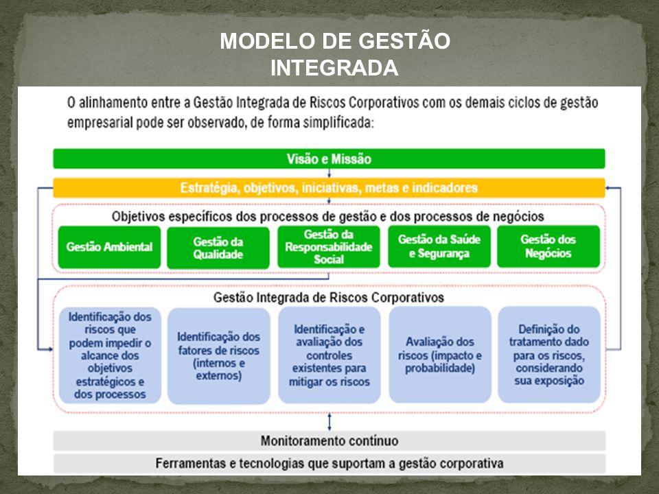 MODELO DE GESTÃO INTEGRADA