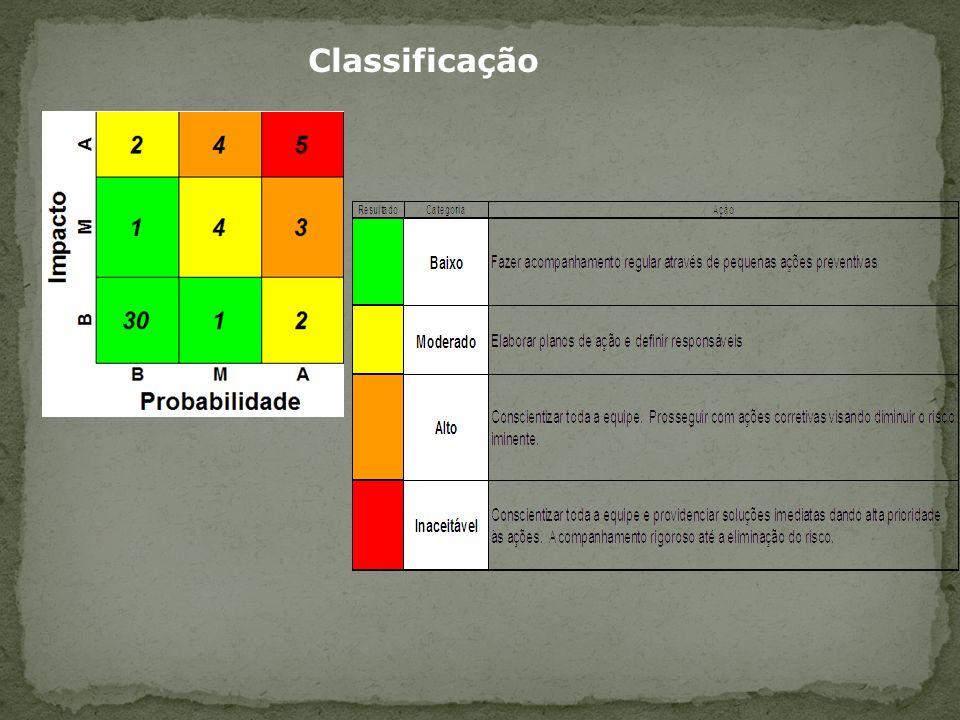 Classificação 61
