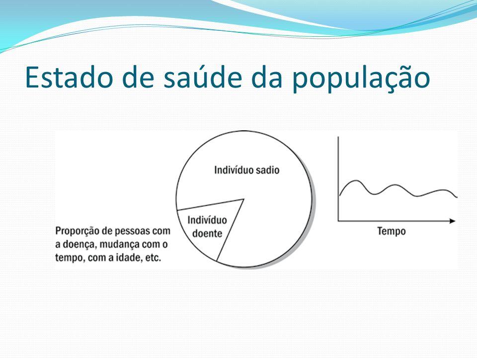 Estado de saúde da população